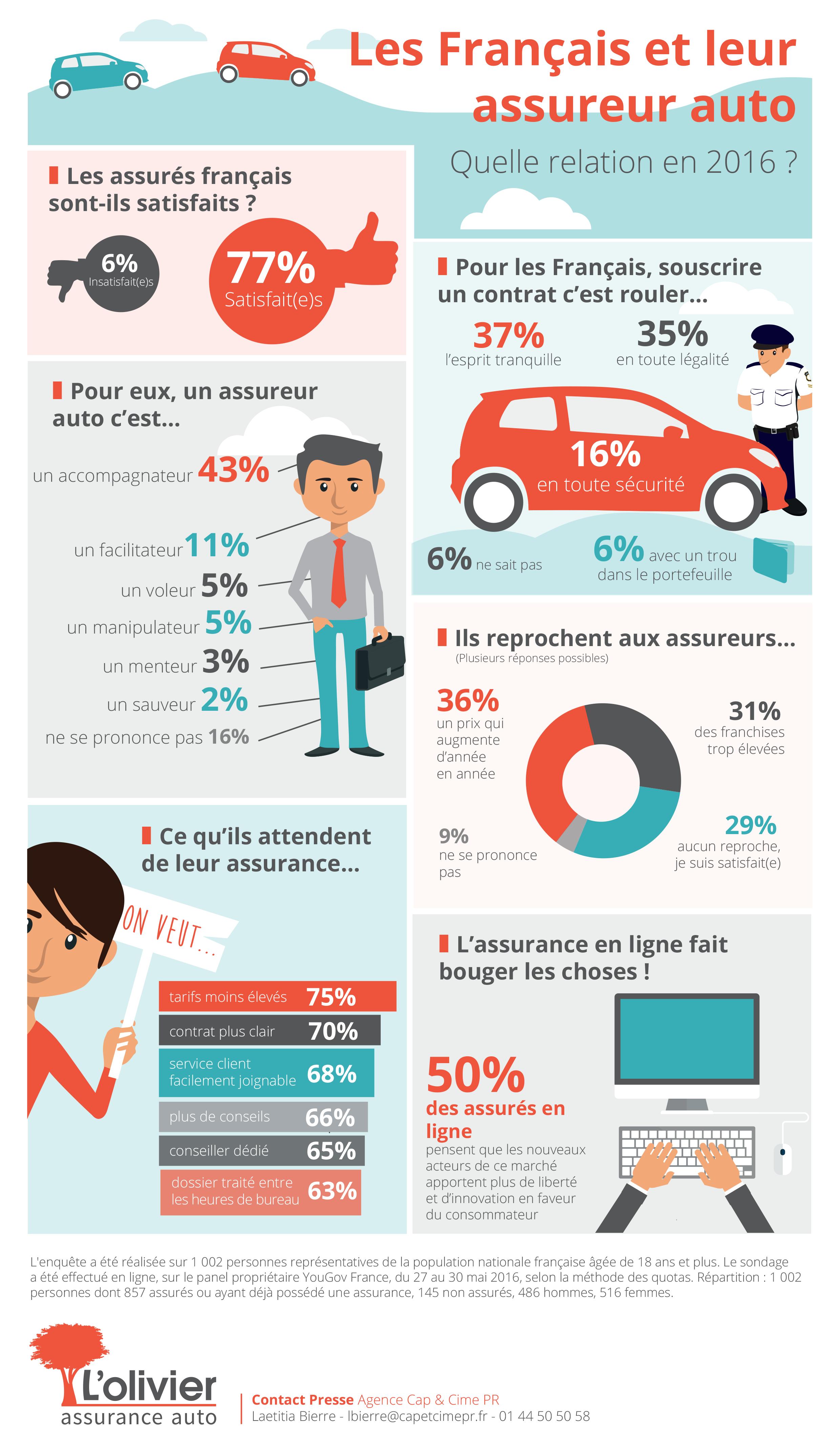 Relation avec les assureurs : Infographie   L'olivier – assurance auto